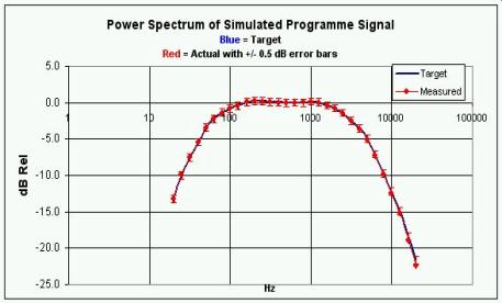 Power Spectrum of Simulated Program Noise for Earphone safety test.